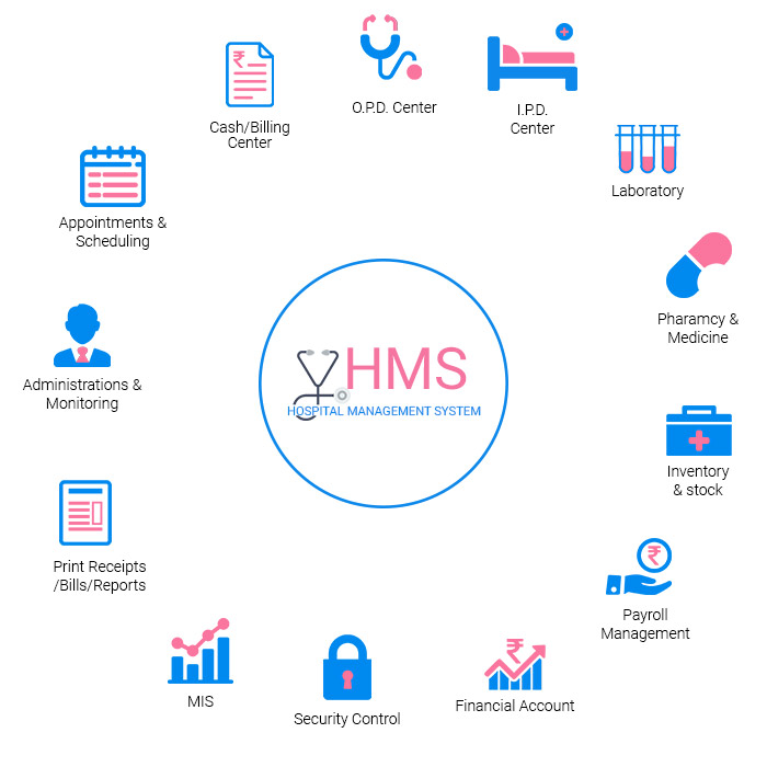 Hospital Management System content